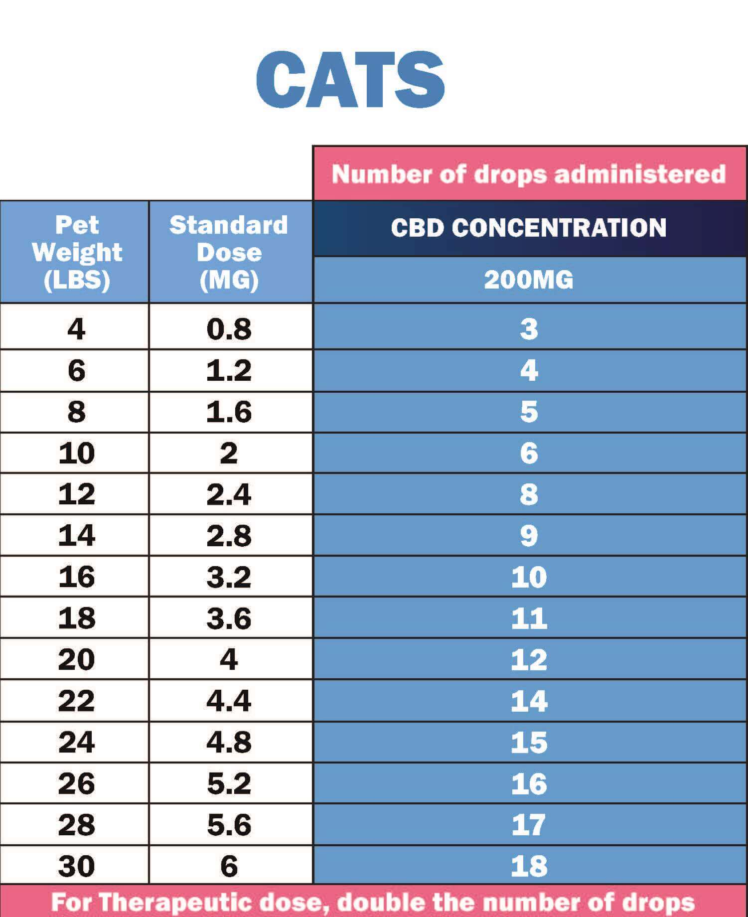 CBD Dosing Chart for Cats